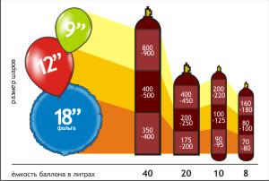Buy Helium for filling of spheres (40 liters)