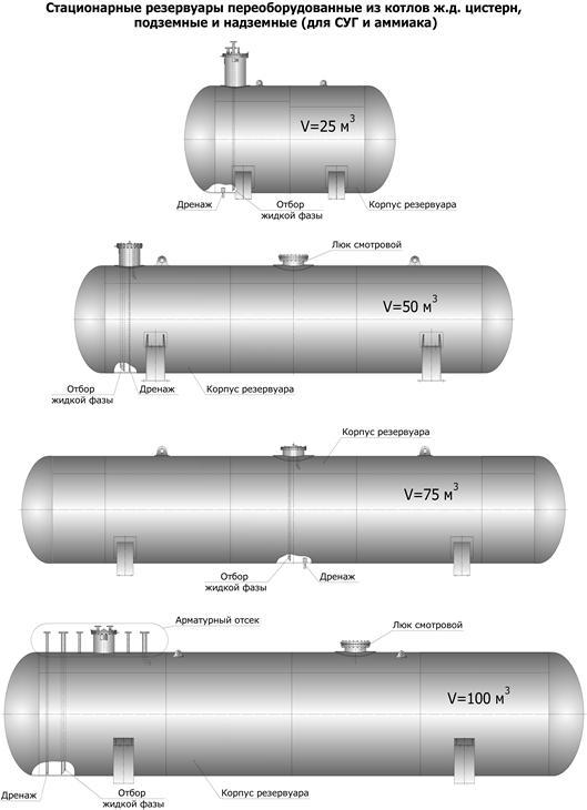 резервуары подземного и надземного типа  для сжиженных углеводородных газов, пропан-бутана, аммиака реконструированные (переоборудованные) из котлов ж/д цистерн.