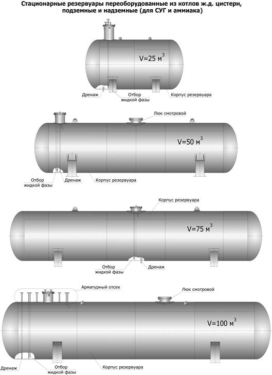 Buy The tank for the liquefied hydrocarbonic gases (LHG) underground CP002.000-03