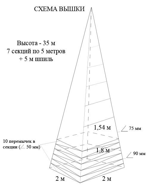Башни и мачты из металла