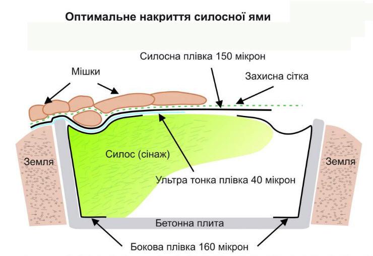 Как сделать силосную яму своими руками