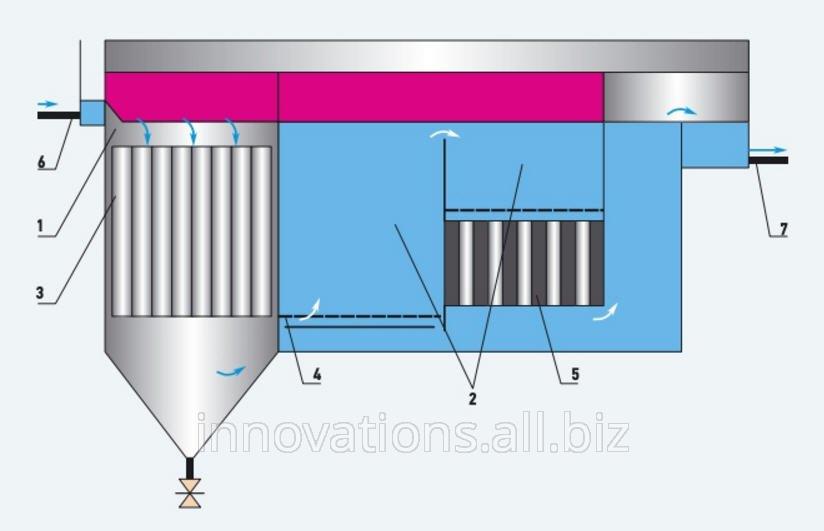 Инновация: Электрокоагулятор для очистки сточных вод