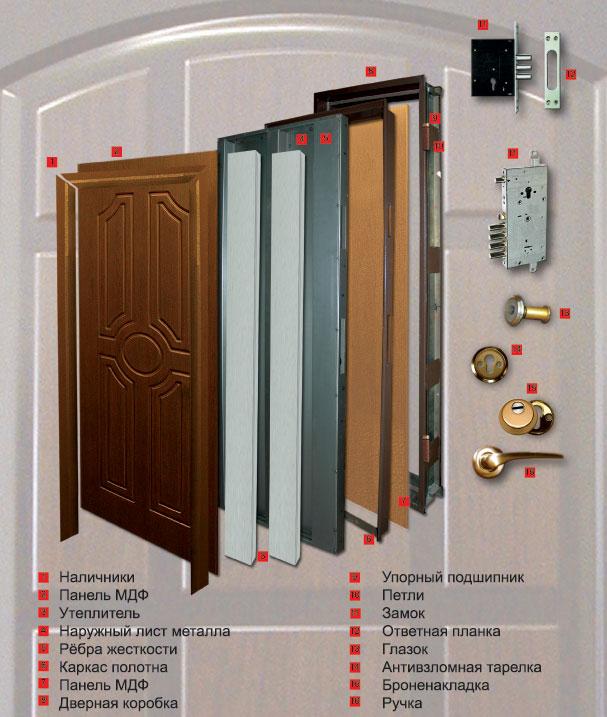 входная металическая квартирная дверь с максимальной шумоизоляцией