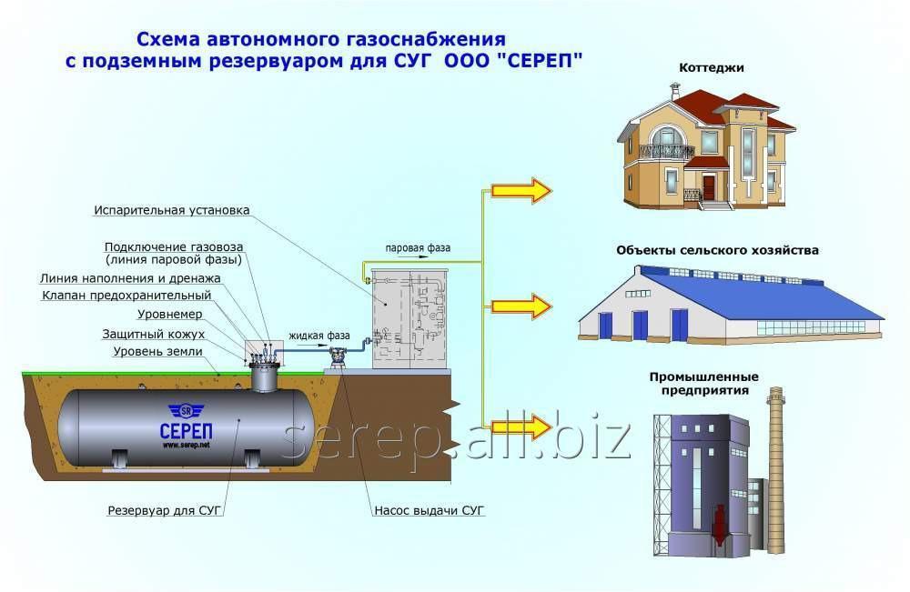 Buy System of autonomous gas supply (equipment)