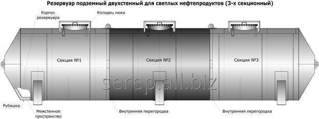 Резервуар для ГСМ и нефтепродуктов, резервуары для АЗС