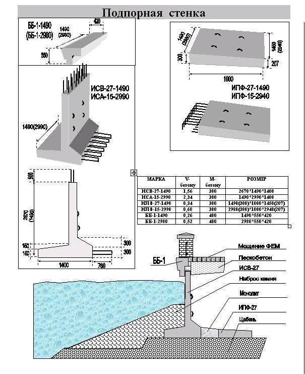 Купить Элементы подпорных стен ИСА-17, ИСА-27, ИСА-33, ИСА-43, ИПФ-20, ИПФ-30, ИПФ-40
