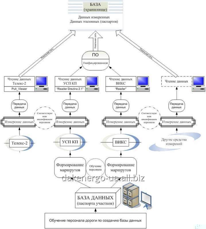 Автоматизированная система контроля состояния контактной сети