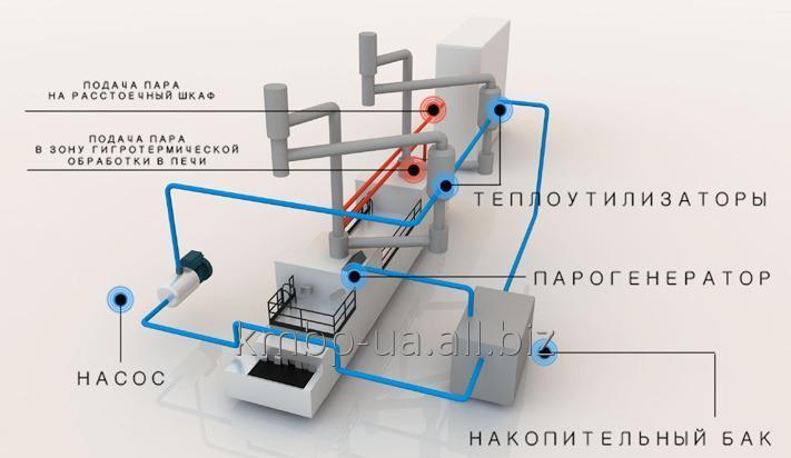 Купить Парогенератор для хлебопекарной печи А2-ХПК