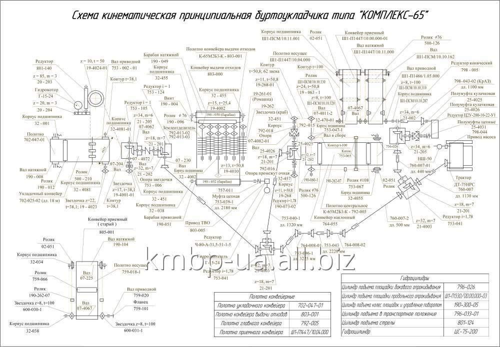 Купить Запасные части к буртоукладочным машинам типа комплекс 65М2Б3К