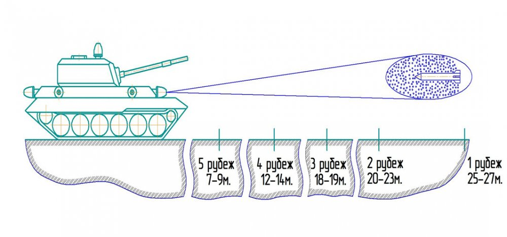 Инновация: Генератор гиперзвуковой защиты танка. IF0041