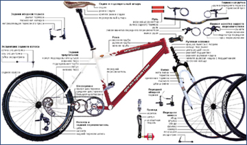 Wholesale Of Cycle Spare Parts Buy In Kharkov