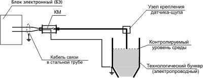 Купить Блок контроля электропроводящих сред - БКЭС-1
