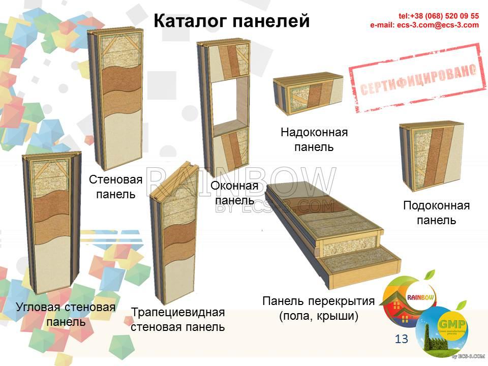 Подоконная панель