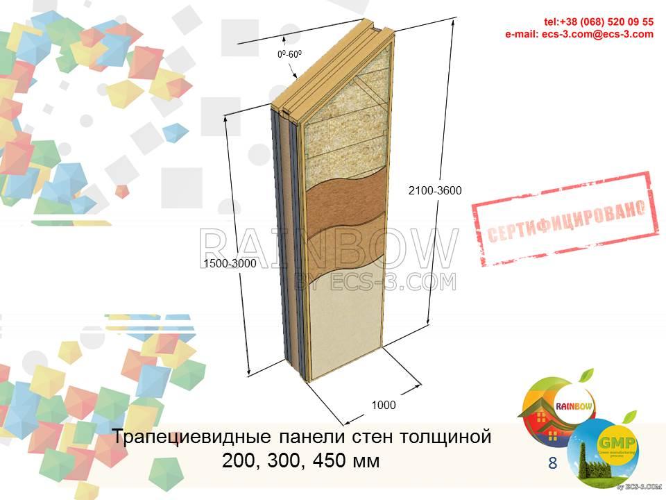 Трапециевидная стеновая панель