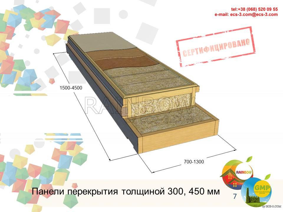 Панель перекрытия (пола,крыши)