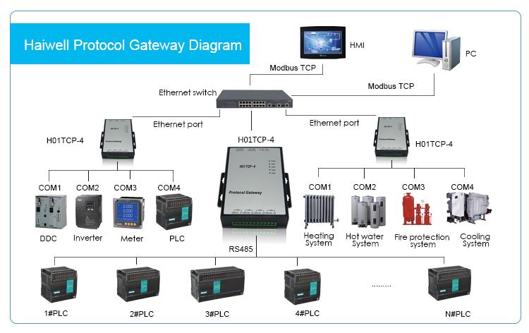 Купить Модуль шлюза H01TCP-4