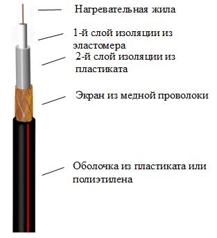 Нагревательная кабельная секция Эксон Э 16,5 2855