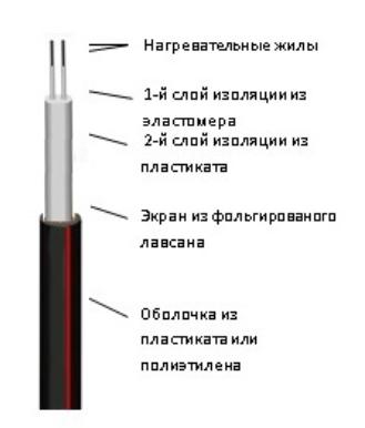 Нагревательная кабельная секция Эксон-2 16,5 95