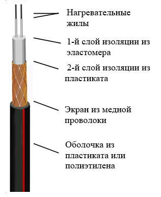 Нагревательная кабельная секция Эксон-2 Э 16,5 340