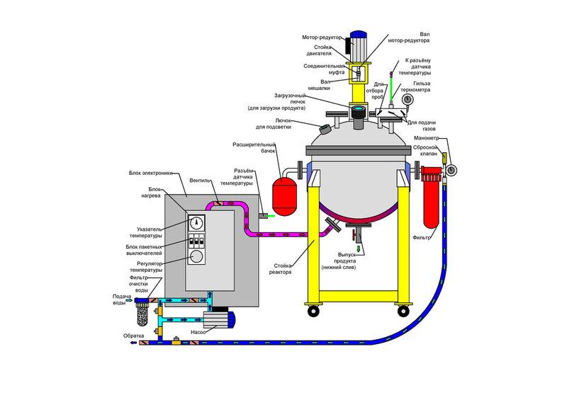 Купить Реакторная установка 63 л .