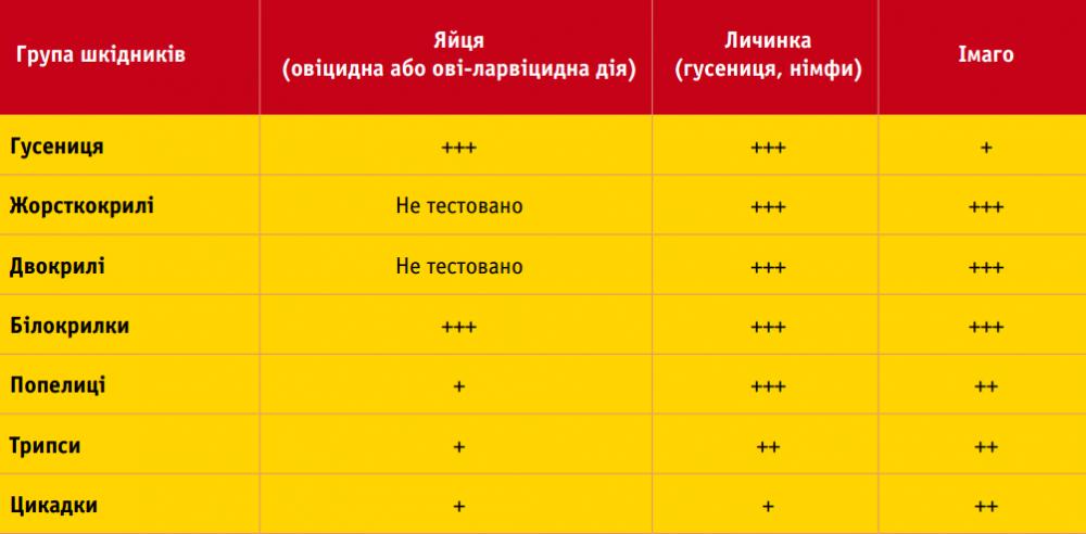 Інсектицид Ексірель DuPont