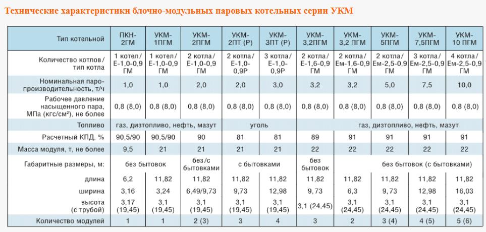 Паровые блочно-модульные котельные установки серии УКМ и ПКН; на базе котлов серии Е