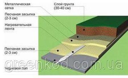 Системы обогрева теплиц с помощью инфракрасной плёнки