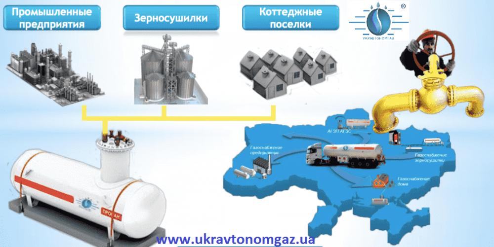Пропан-бутан, газовые модульные котельные, газоснабжение пропан-бутан