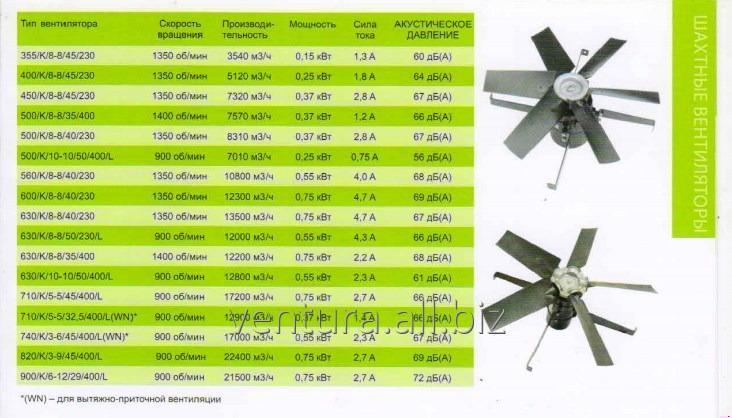 Купити Вентилятори промислові для пташників, свиноферм, складських та інших приміщень