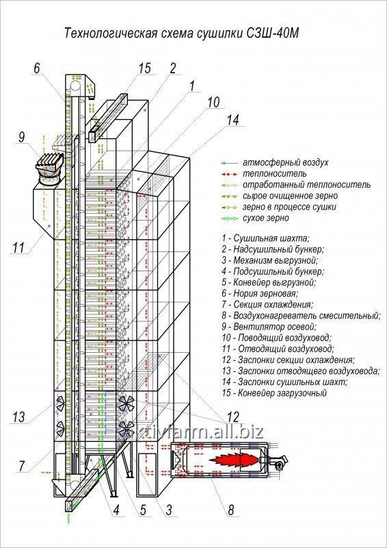 Сушилка зерновая шахтная модульная СЗШ-40М