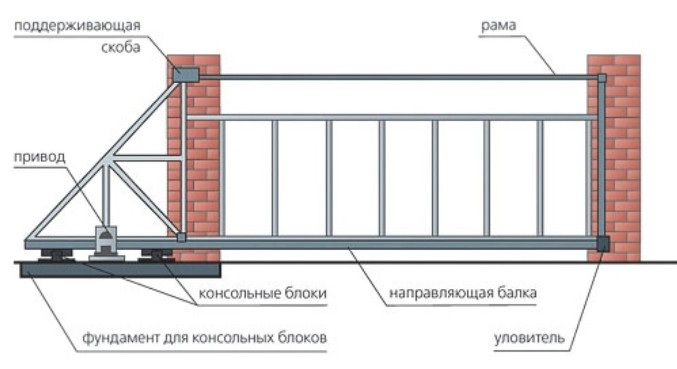 To buy retractable gate the price of cues ukraine to the photo in Малютянка online-store Vse Vorota, ChP Buy To BUY retractable