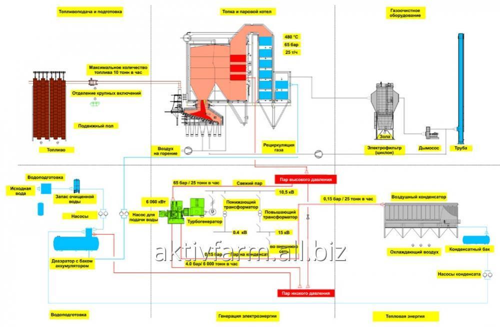 Котел Каблитц на лузге подсолнечника  (25 т/ч, 39 бар, 440 °C)