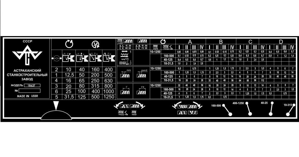 Таблица резьб для токаря