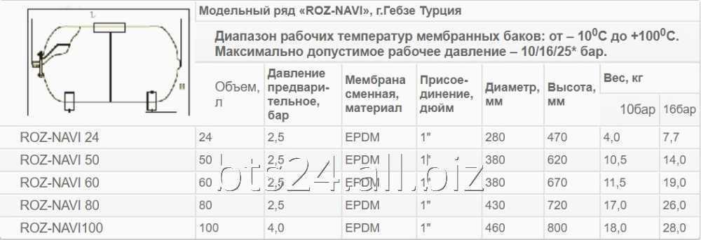 "Горизонтальный гидроаккумулятор ""ROZ-NAVI"" 50 л. (16 бар)"