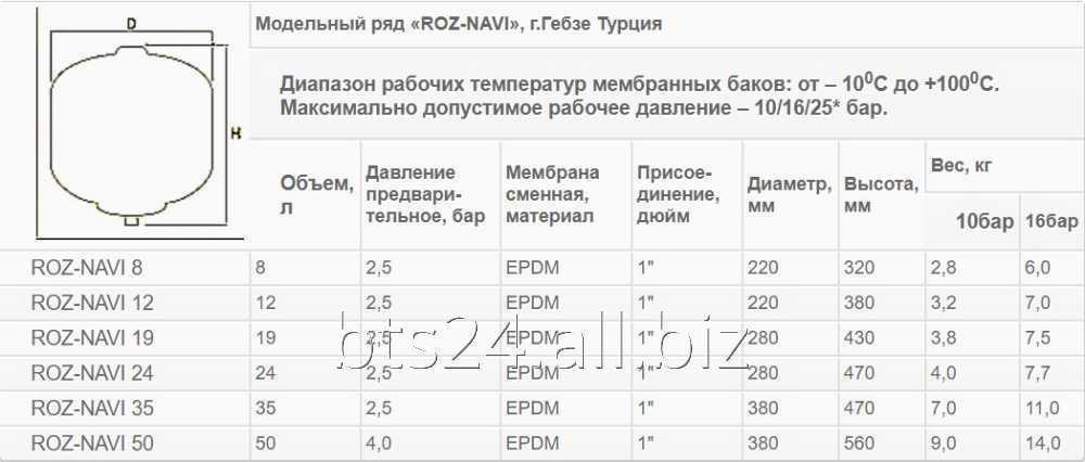 """Гидроаккумулятор без опоры """"ROZ-NAVI"""" 8 л. (16 бар)"""