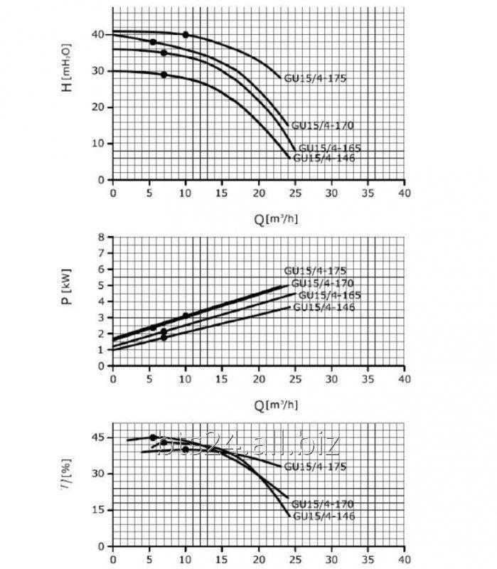 GU 15 / 4-175 - насос центробежный