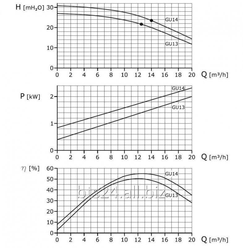 GU 14 - насос центробежный