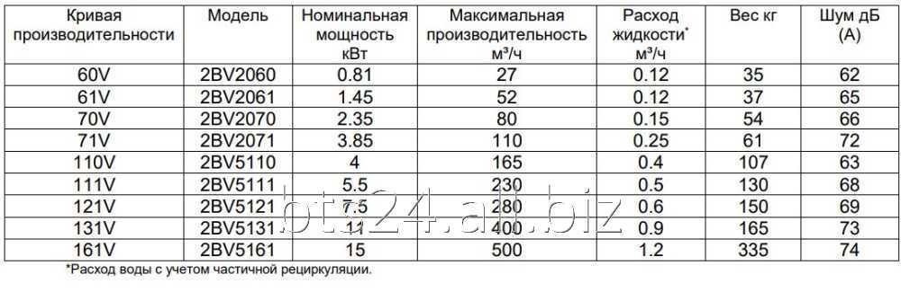 Вакуумний насос 2BV5110 (AISI 304)
