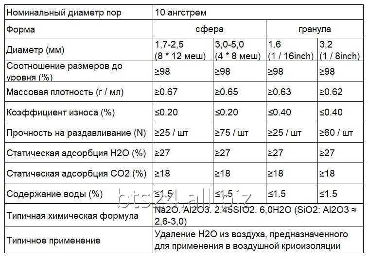 Молекулярное сито 13Х APG, Molecular Sieve