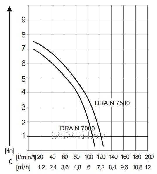 Насос погружной AL-KO Drain 7500 Classic для грязной воды