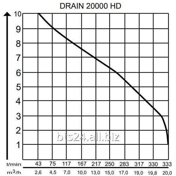 Насос погружной AL-KO Drain 20000 HD для грязной воды