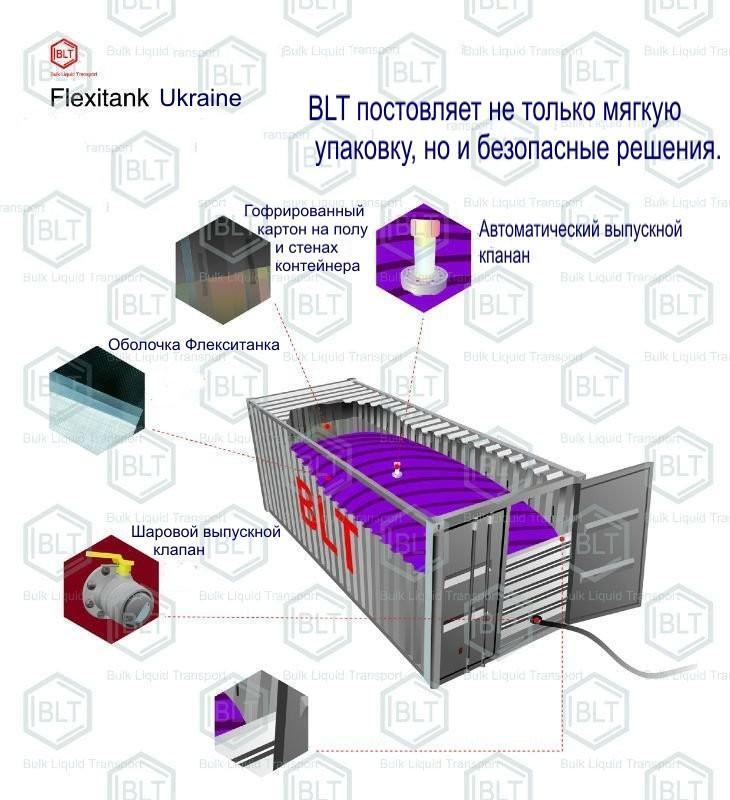 Купити Флекситанки для перевезення хімічних речовин, купити Україна,Флекситанки для хімічної промисловості