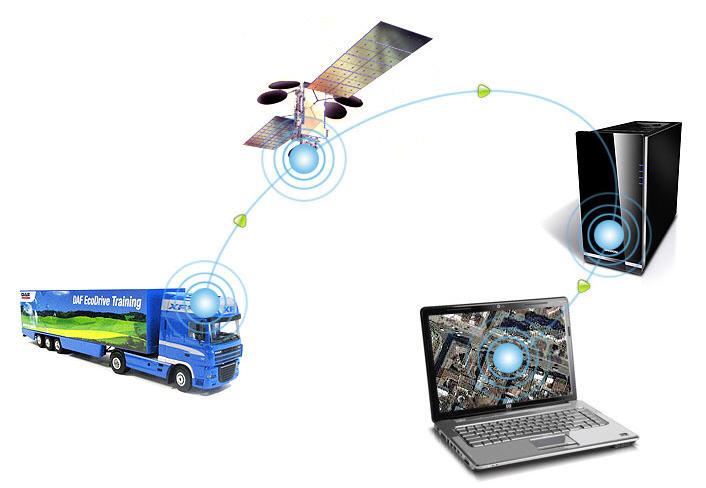 Система GPS-мониторинга автотранспорта