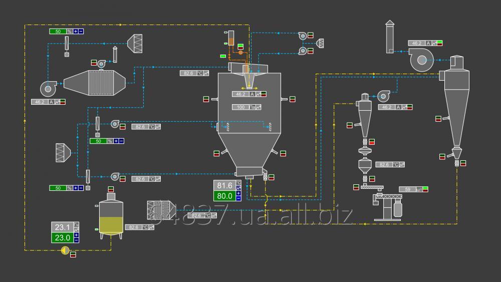 Купить Разработка систем автоматизации распылительных сушилок АСУТП и других установок