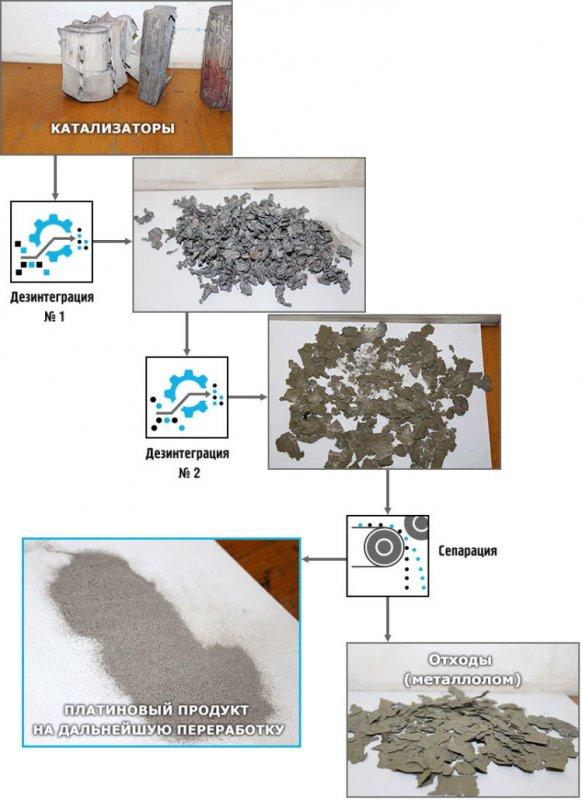 Купить Технологии и оборудование по переработке автомобильных катализаторов