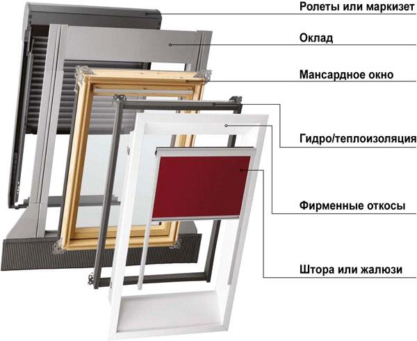 Купить Мансардные окна из клеенной древесины, купить Донецк, Донецкая область