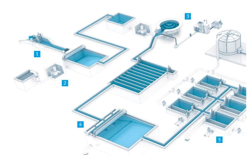 Автоматизация процессов водоподготовки