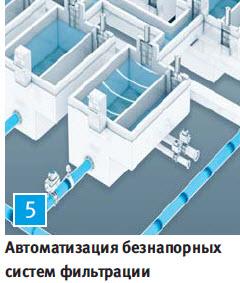 Автоматизация безнапорных систем фильтрации