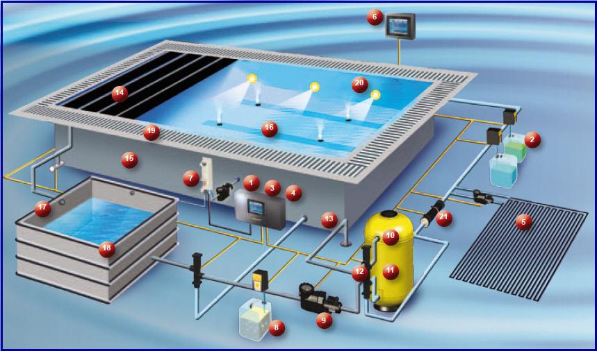 Системы управления бассейна