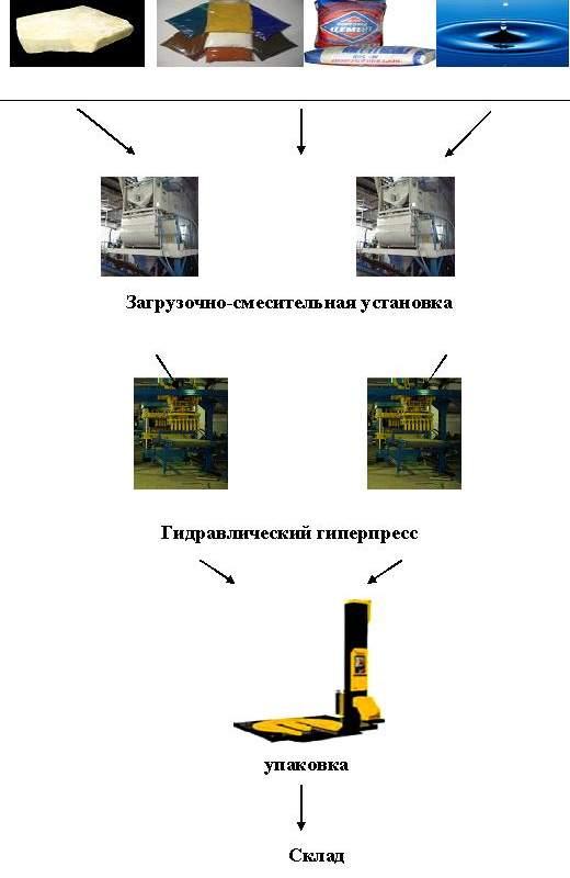 Купить Оборудование для резки кирпича   экспорт